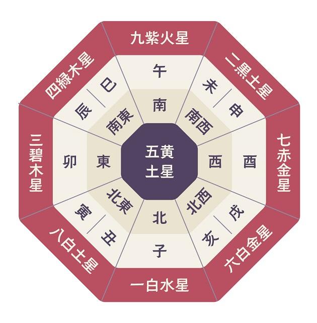 一般的に干支と呼ぶ十二支を記した方位盤